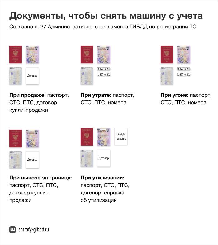 Оригиналы документов владелец машины приносит врегистрационный отдел ГИБДД