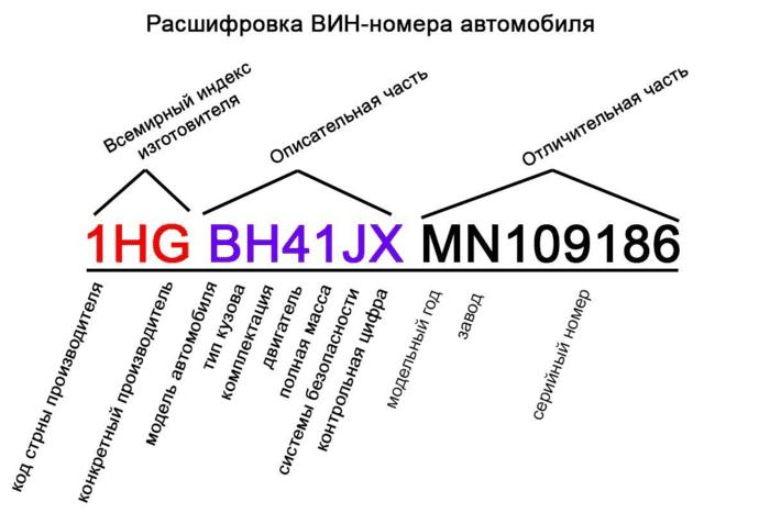 Такую информацию несет ВИН-код транспортного средства. Внем используются только буквы латинского алфавита ицифры