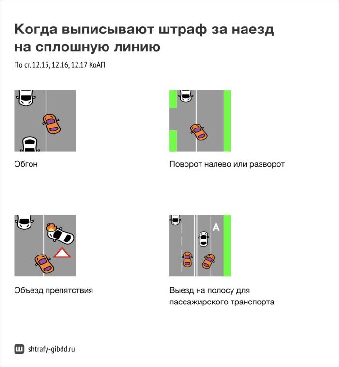 Любая изэтих ситуаций опасна для водителей. Поэтому затакой маневр положен штраф